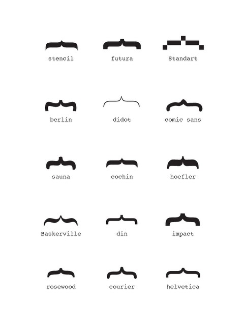 Font based Mustache chart